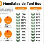 Las cifras detrás del vigésimo título Mundial de Toni Bou